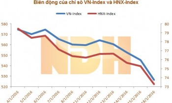 VN-Index start 2016 riskily