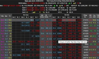 24/6/2016 Thị trường tài chính lại đi vào lịch sử